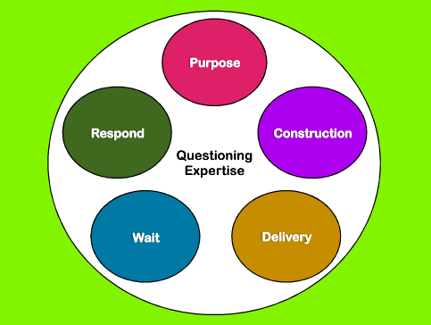 the purpose and importance of questioning Our capacity to generate answers is often less important than our ability to   primary objective is to improve students' ability to ask insightful questions.